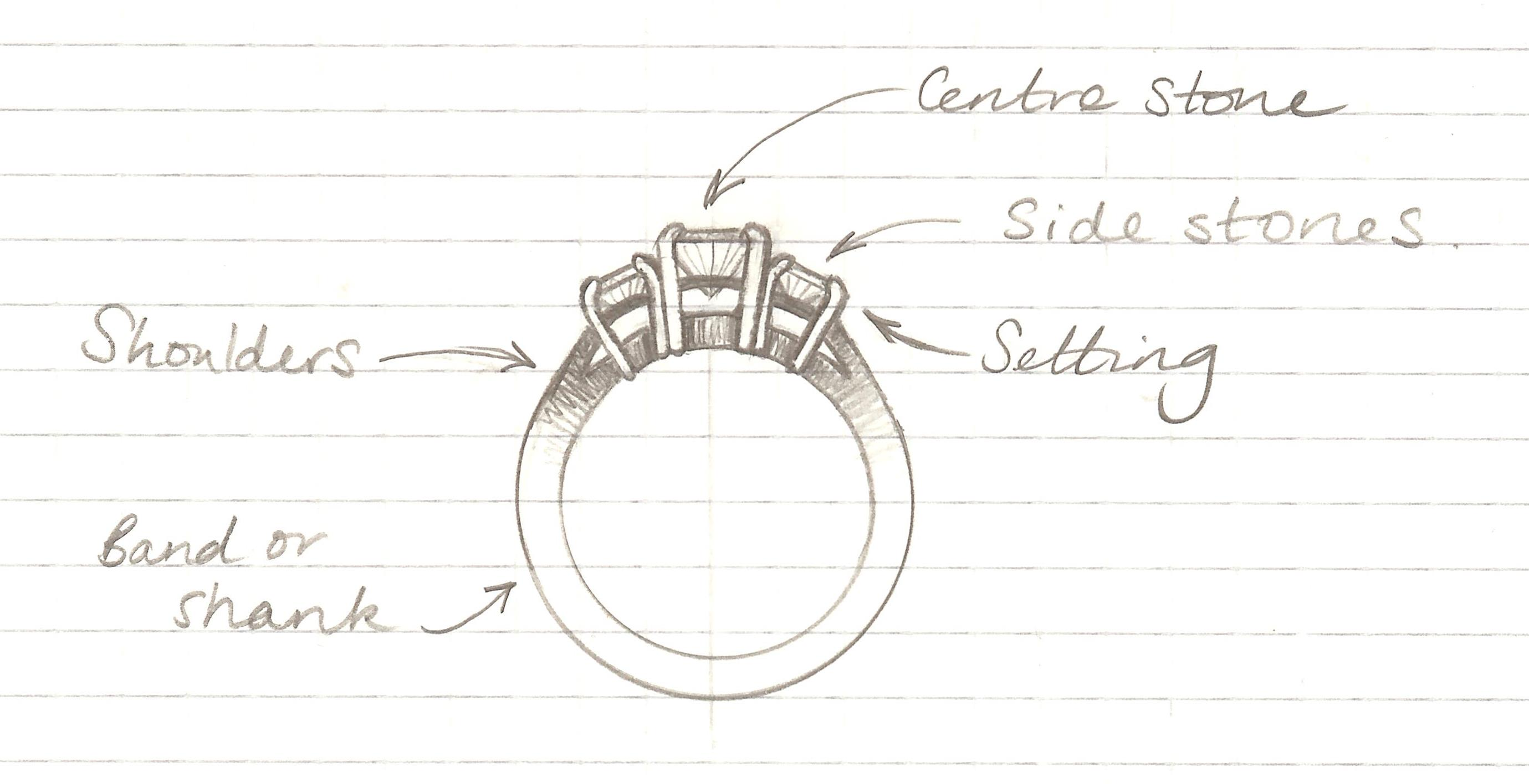 Anatomy Of A Ring Jodie Gearing